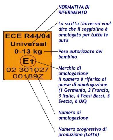 esempio etichetta omologazione seggiolini auto